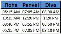Roha - Panvel - Diva Latest Train Time