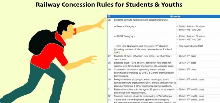 Railway Concession Rules for Students & Youths