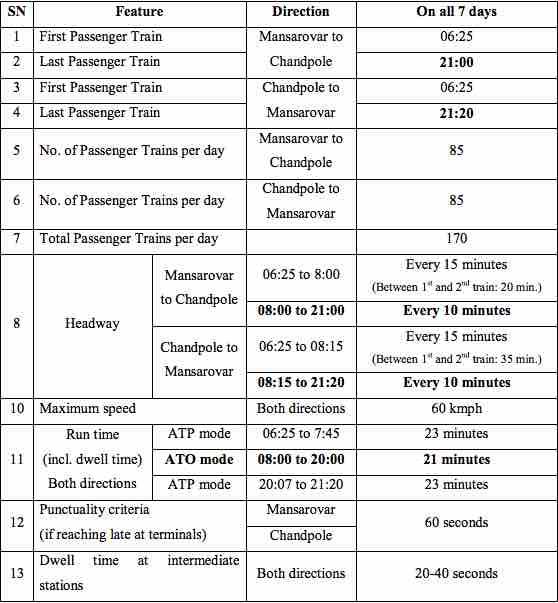Time Table of Jaipur Metro Railway