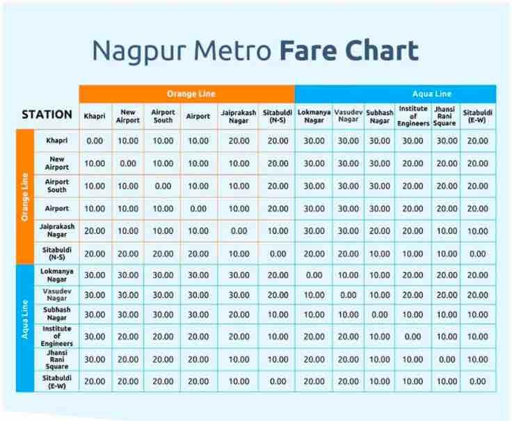 Nagpur Metro Rail ~ Fare Chart