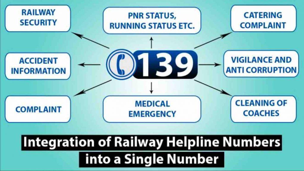 INTEGRATED HELPLINE NUMBER OF INDIAN RAILWAY